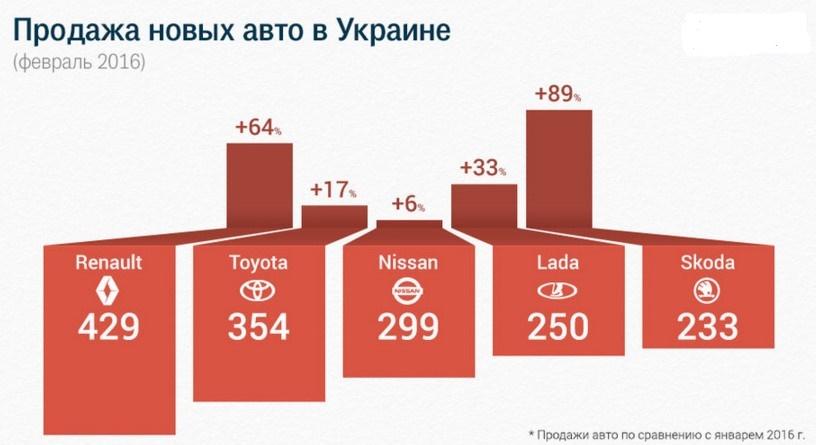 В Украине продолжился рост спроса на новые легковые авто 1
