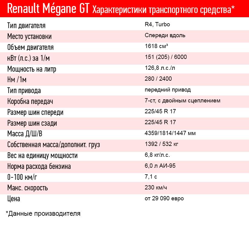 «Компактный и притягивающий восторженные взгляды»: тест-драйв Renault Megane GT 3