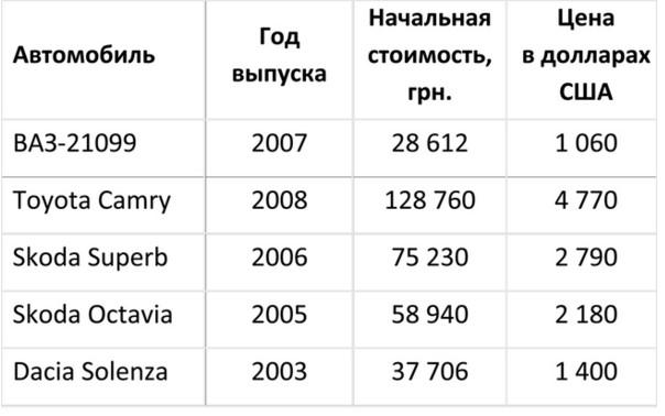 «Распродажа авто»: украинцы смогут приобрести ТС «по дешевке» 1