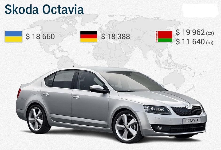 Сколько стоят новые авто в разных странах? 4
