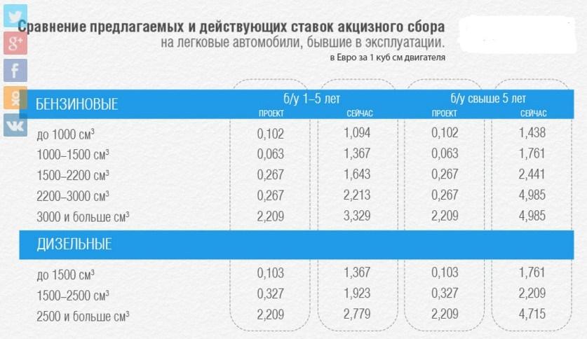«От МВФ с любовью»: в Украине снова увеличат «растаможку» 1