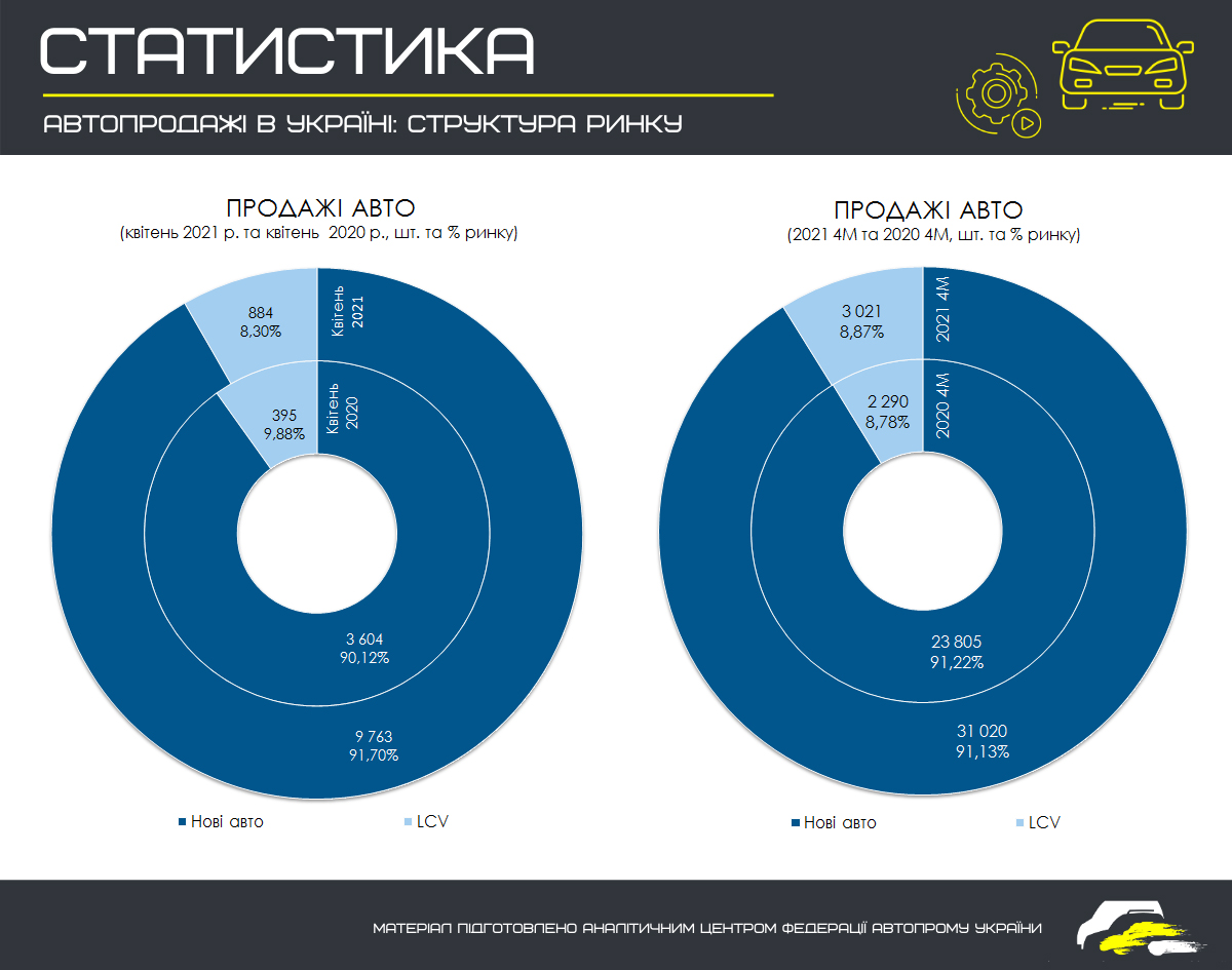 Продажі нових автомобілів в Україні зросли до рекордного рівня 1