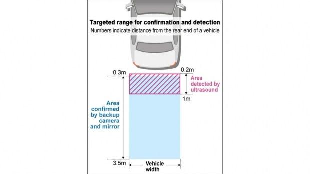 Камеры заднего вида станут обязательными на новых авто в Японии 1
