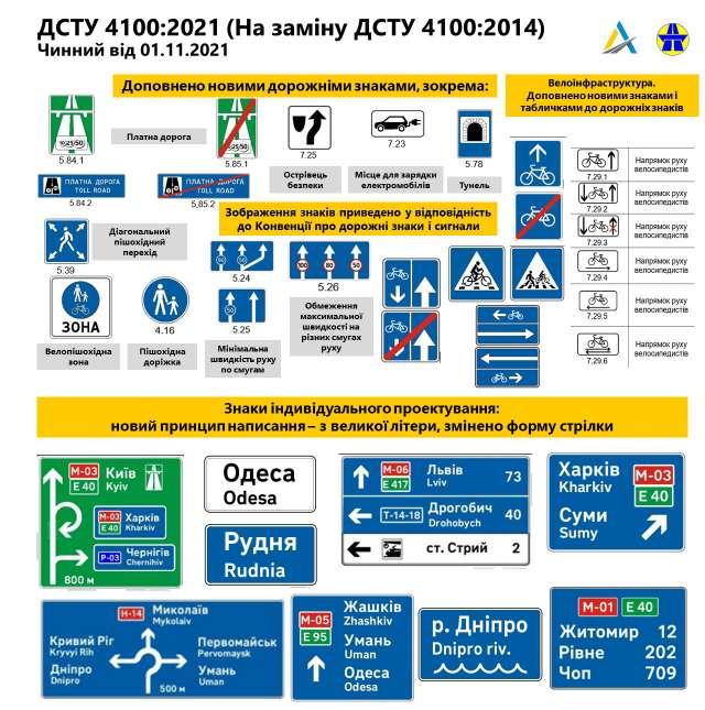 В Украине появятся новые дорожные знаки: детали 1
