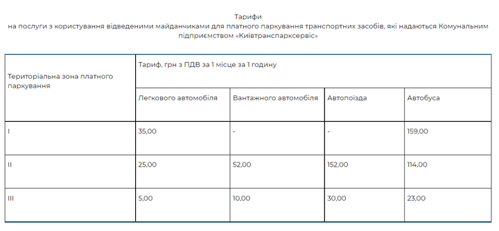 В Украине поднимут стоимость парковки в 3,5 раза 1