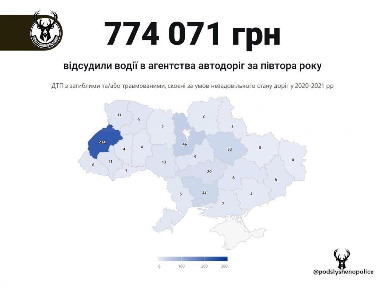 70% водителей выигрывают суд против Укравтодора 1