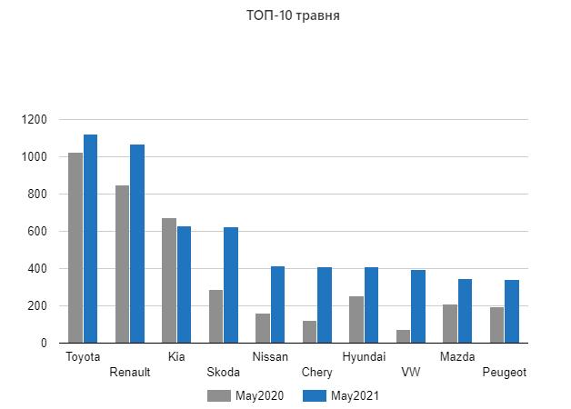 Рынок новых легковых автомобилей в Украине по итогам мая 2021 года показал значительный рост 1