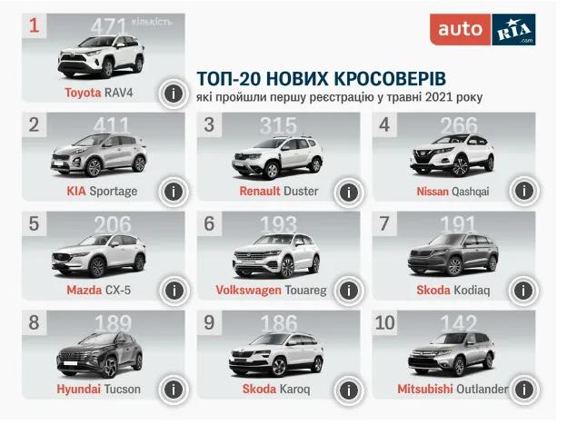 Названы самые популярные новые кроссоверы в Украине 1