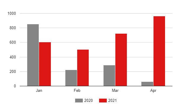 Украинские заводы существенно увеличили производство транспортных средств 1