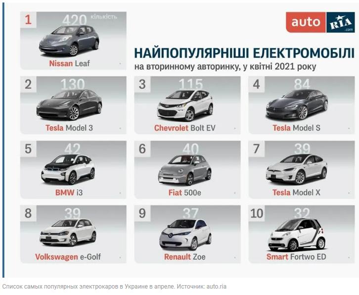 Самые популярные электрокары в Украине 1