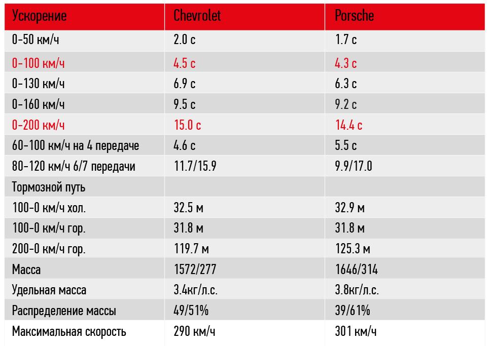 Сравнительный тест-драйв Porsche 911 Targa 4 GTS и Chevrolet Corvette Stingray 12